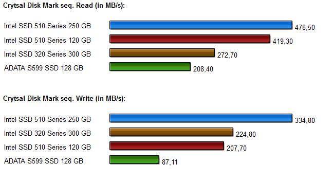 SSD Vergleich Intel 320-510 series Diagramme 3.0