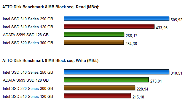 SSD Vergleich Intel 320-510 series Diagramme 3.1