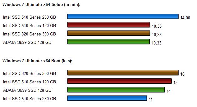 SSD Vergleich Intel 320-510 series Diagramme 3.2
