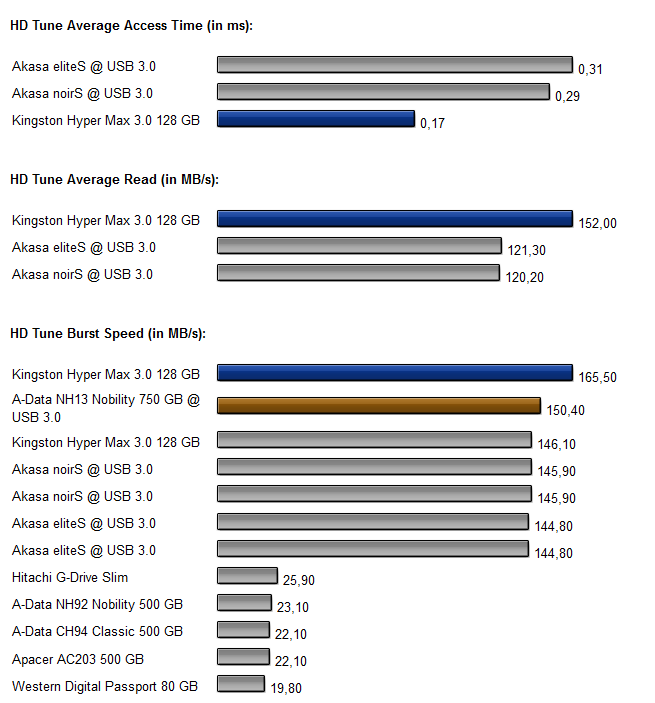 Kingston HYper Max 3.0 128GB  - Diagramm 2