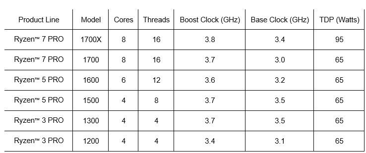 AMD Ryzen Pro Übersicht