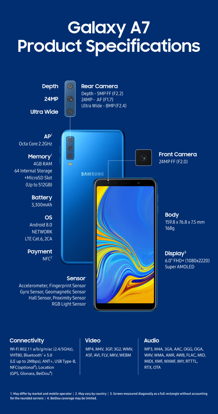 Samsung Galaxy A7 Spezifikationen