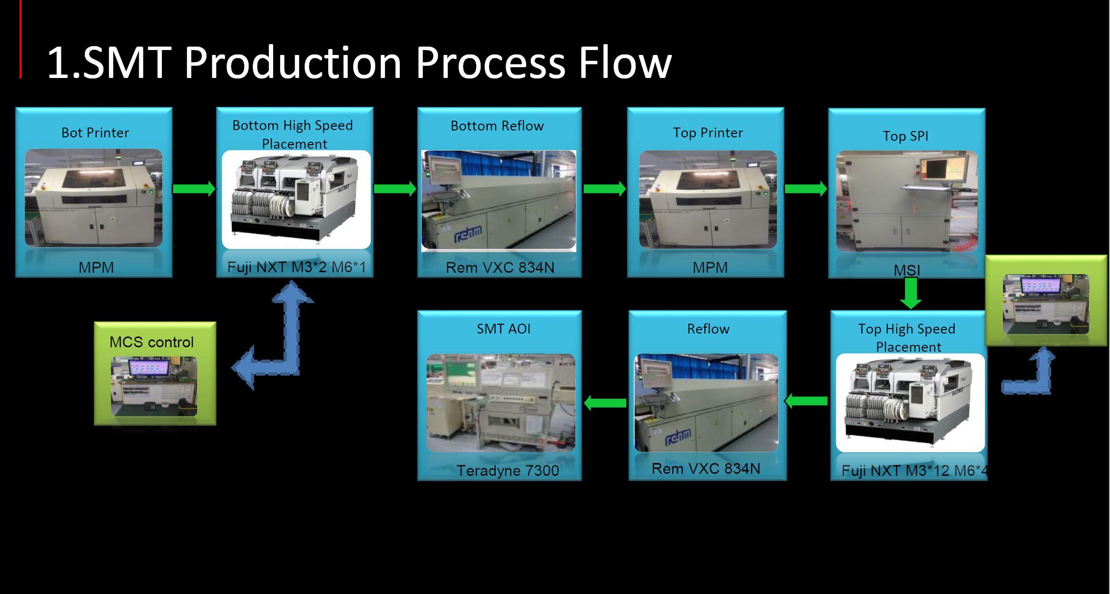 SMT Production Process Flow
