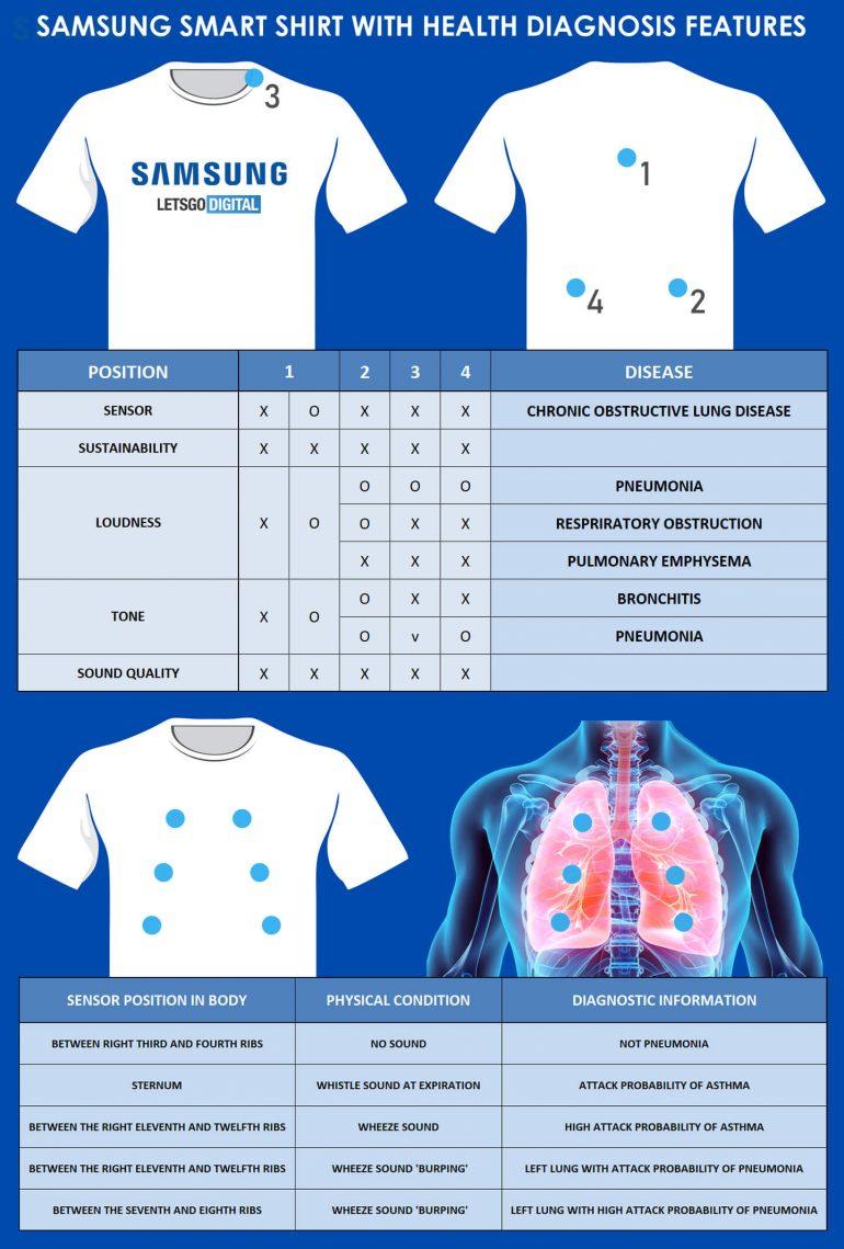 Samsung Smart Shirt